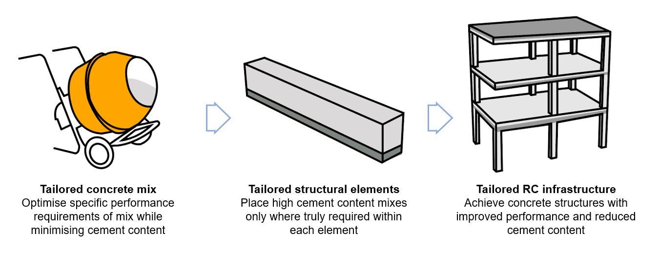 Tailored infrastructure schematic 2
